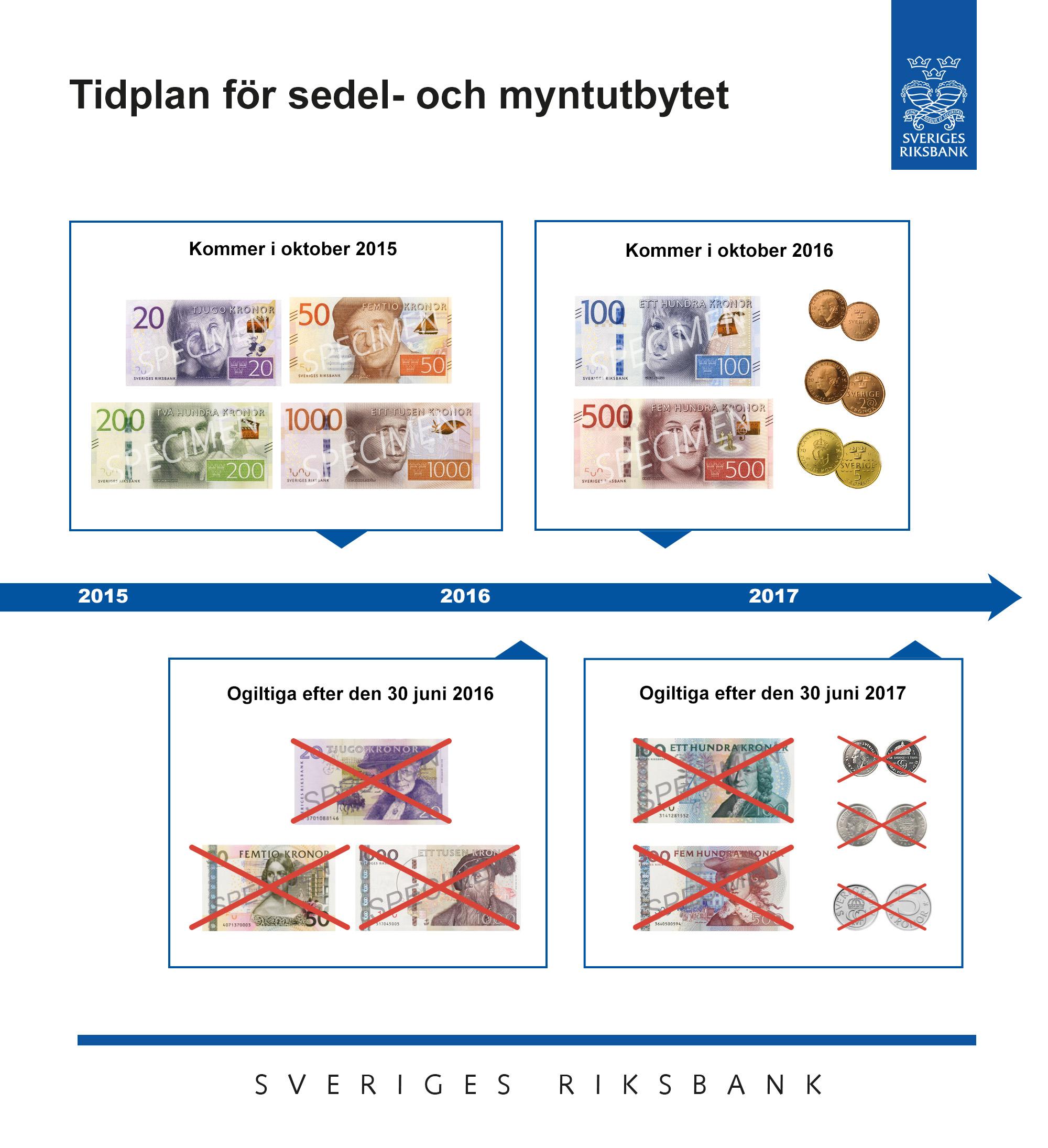 Sedelbytet i Sverige Meddelandelån