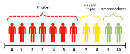 NPS skala definition